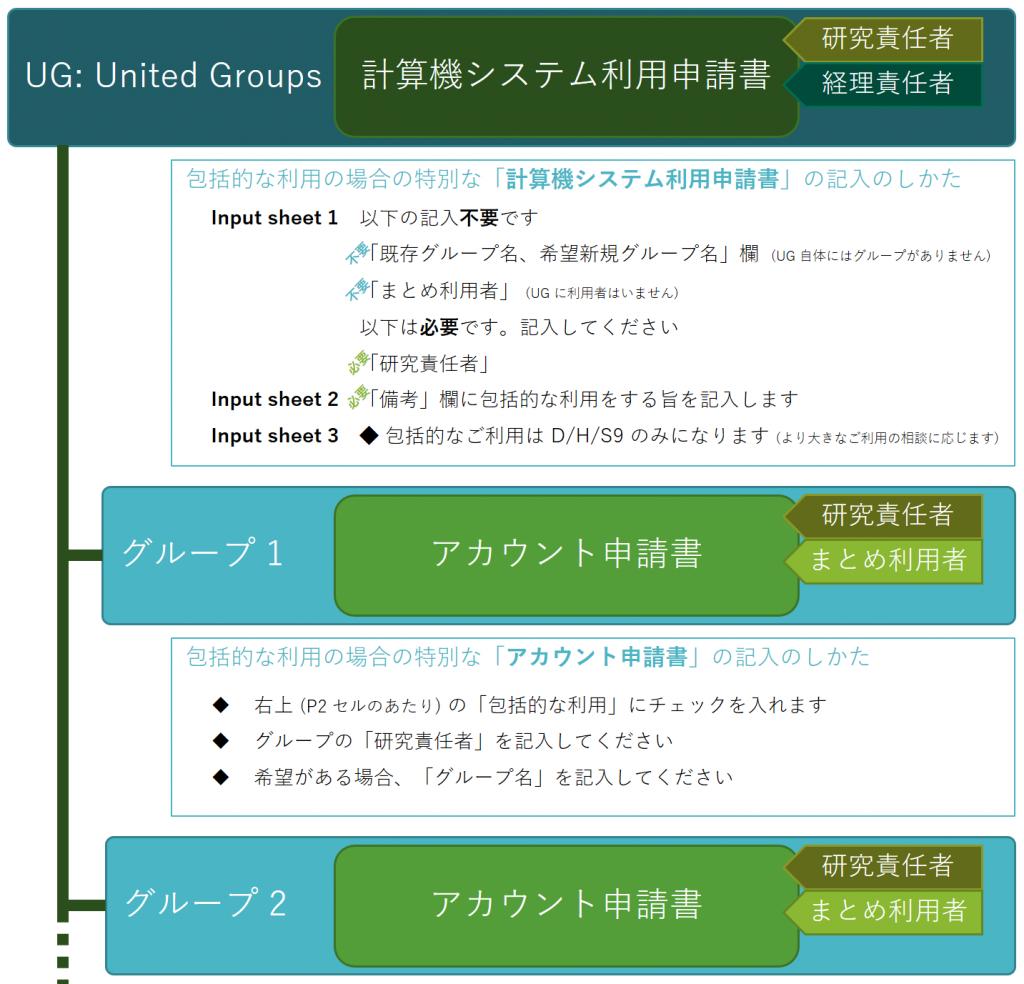 SHIROKANE の包括的な利用での利用申請書とアカウント申請書の扱い